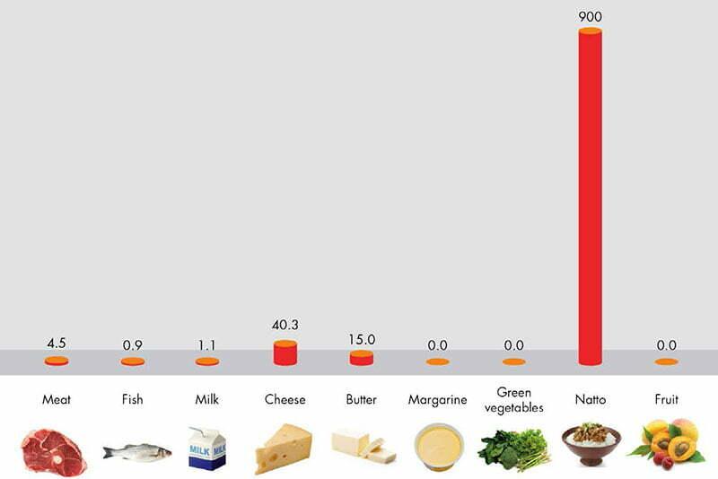 어떤 비타민이 뼈에 좋은가요?